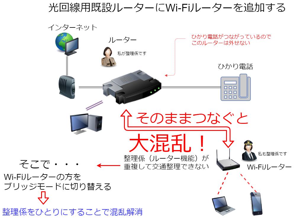 Wi-Fiルーターのブリッジ接続についておさらい | Windowsパソコン ...